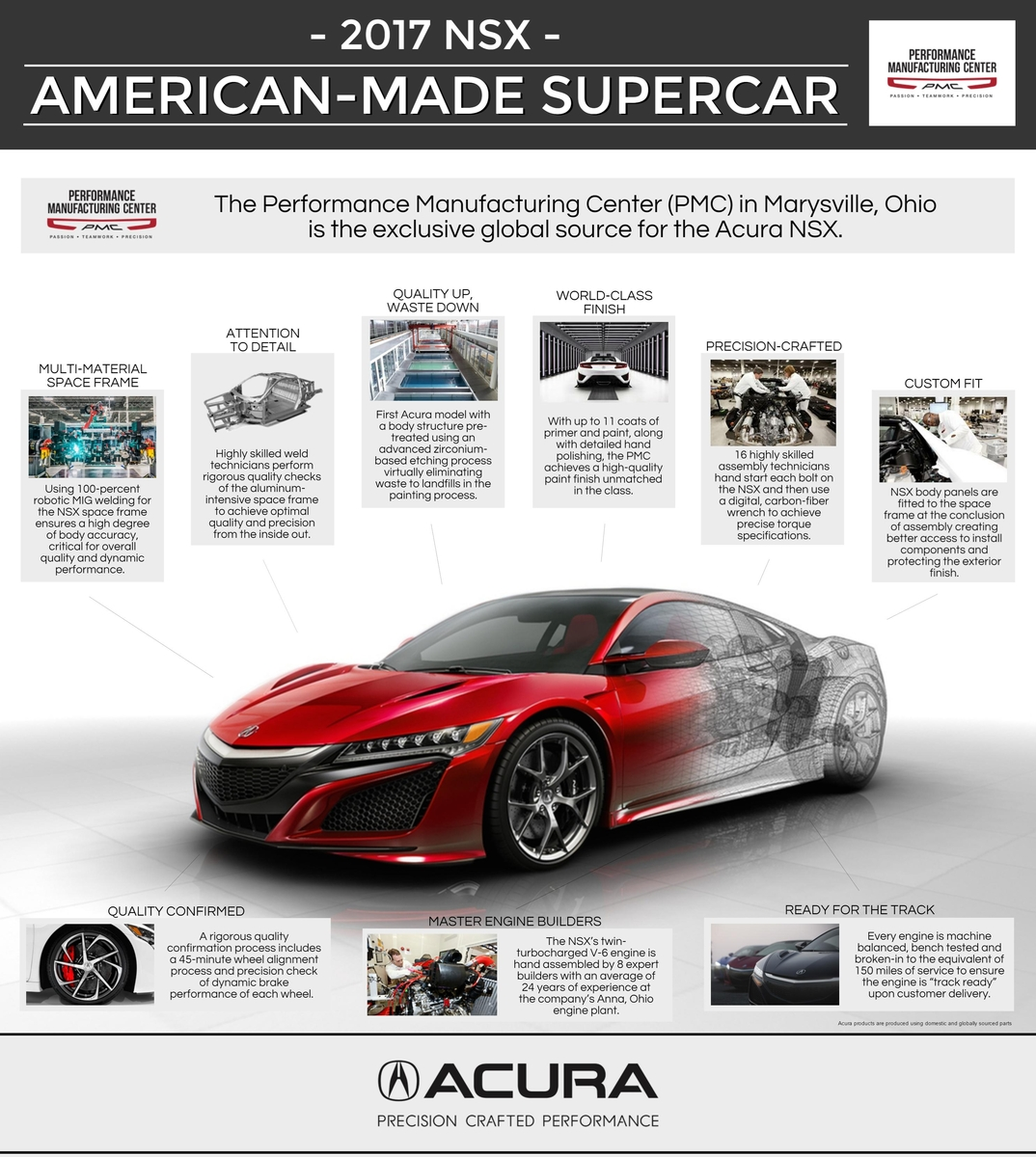 Acura Announces Plans for Start of Serial Production of the 2017 ...
